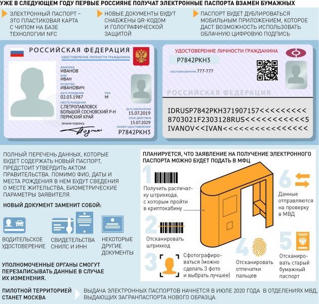 Каким будет электронный паспорт гражданина России